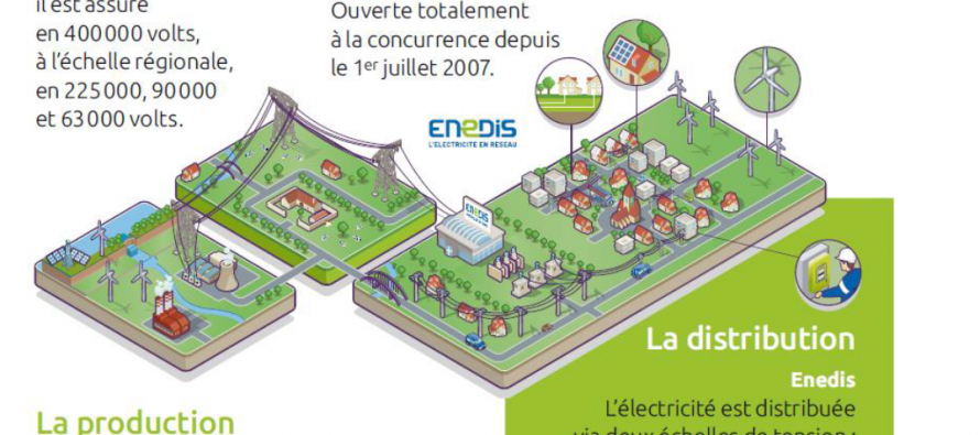 """Enedis (ex-erdf): l'électricité """"qui fait quoi dans la Loire ?"""""""